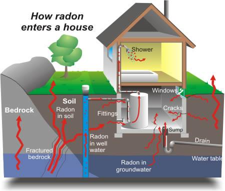 radon levels testing in the quad cities